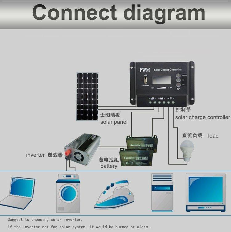 Wholesale cm3024 mppt solar charge controller 36v 10a Huami Brand